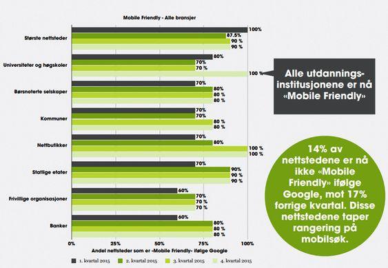 Andel noske nettsteder med mobilvennlige sider innen ulike bransjener.