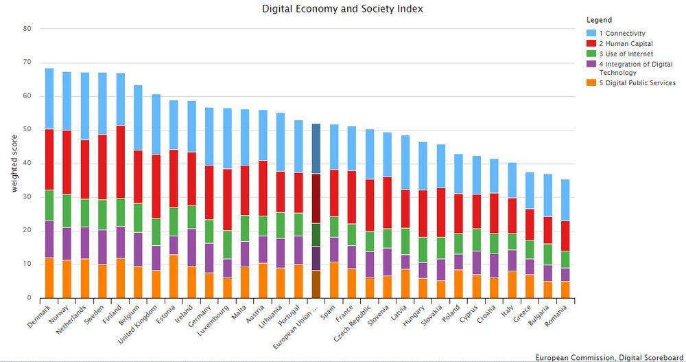 Norge gjør det tilsynelatende godt i EU-kommisjonens ferske rapport om landenes digitale modenhet. – Likevel er det ingen grunn til å slå oss på brystet, mener både Abelia og IKT-Norge.