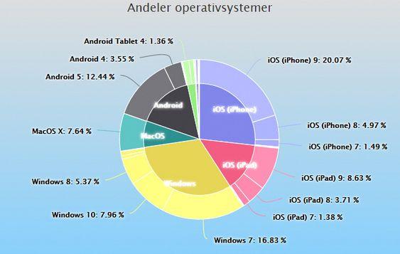 Operativsystemandeler i Norge i desember 2015.