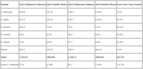 Smartmobilleveransene til de største leverandørene i hele 2015, ifølge IDC.