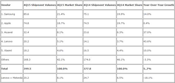 Smartmobilleveransene til de største leverandørene i fjerde kvartal av 2015, ifølge IDC.