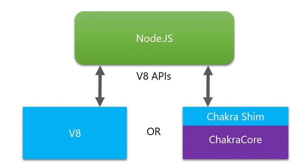 Ved hjelp av et ekstra lag, Chakra Shim, kan ChakraCore erstatte V8-motoren i Node.js.