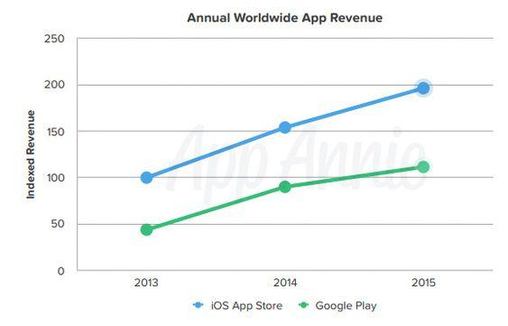 Omsetning av apper i App Store og Google Play 2013 til 2015.