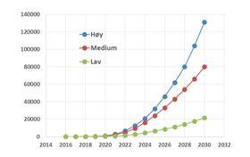 Antall personbiler på hydrogen i de fire største norske byene frem mot 2030 i de tre scenarioene.