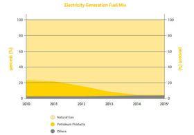 Singapores elektrisitet genereres nesten utelukkende av naturgass.
