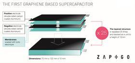 Produktet består av en mengde grafénkondensatorer som er stablet oppå hverandre.