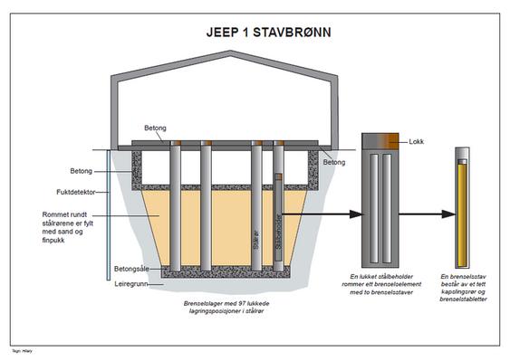Skissen viser hvordan de brukte brenselsstavene etter Jeep 1-reaktoren lagres inne i stålbeholdere som ligger i stålrør i stavbrønnen.