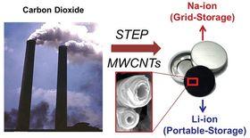 CO2-utslipp kan gjøres om til bestanddeler til elbilbatterier. (Foto: Licht et al./ACS.org)