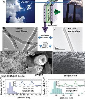 CO2 kan tas fra våde luft og forbrenning direkte. (Foto: Licht et al./ACS.org)