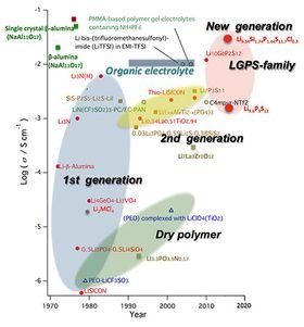 De japanske forskernes faststoffelektrolytt (øverst til høyre) sammenlignet med tidligere utviklede faststoffelektrolytter.