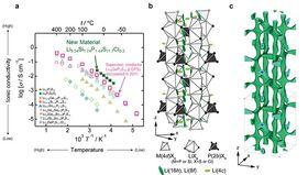 A: Ionisk ledeevne for ulike faststoffelektrolytter. B og C: Krystallstrukturen til Li9.54Si1.74P1.44S11.7Cl0.3.