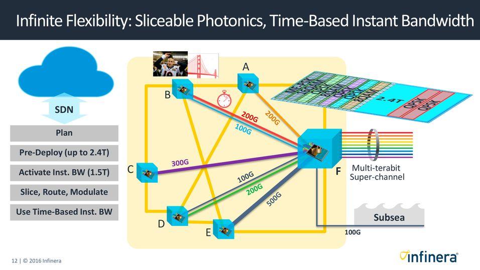 Slik illustrerer Infinera hvordan selskaper som tilbyr eksempelvis transport- og metronett kan selge båndbredde dynamisk til store bedrifter og teleoperatører i steg på 100 gigabit per sekund. .