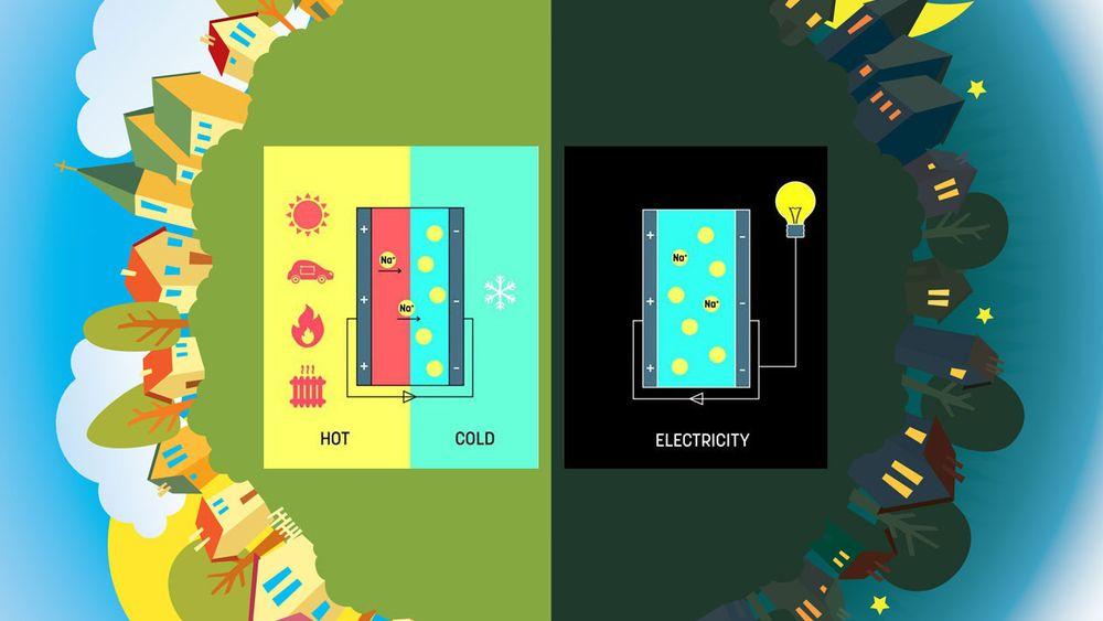 Superkondensatoren utviklet i Linköping kan lagre varmeenergi om dagen, og gi elektrisitet på kvelden.