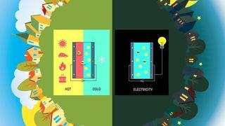 - Vi kan lagre 2500 ganger mer energi enn de beste av dagens superkondensatorer