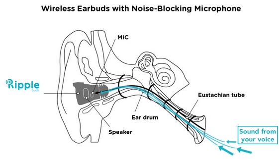 Mikrofonen vil befinne seg inni selve øret og fange opp lydbølger fra stemmen gjennom øregangen.