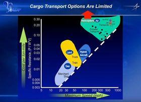 Hybridluftskipene kan ha en nisje mellom skipsfrakt og konvensjonell flyfrakt.