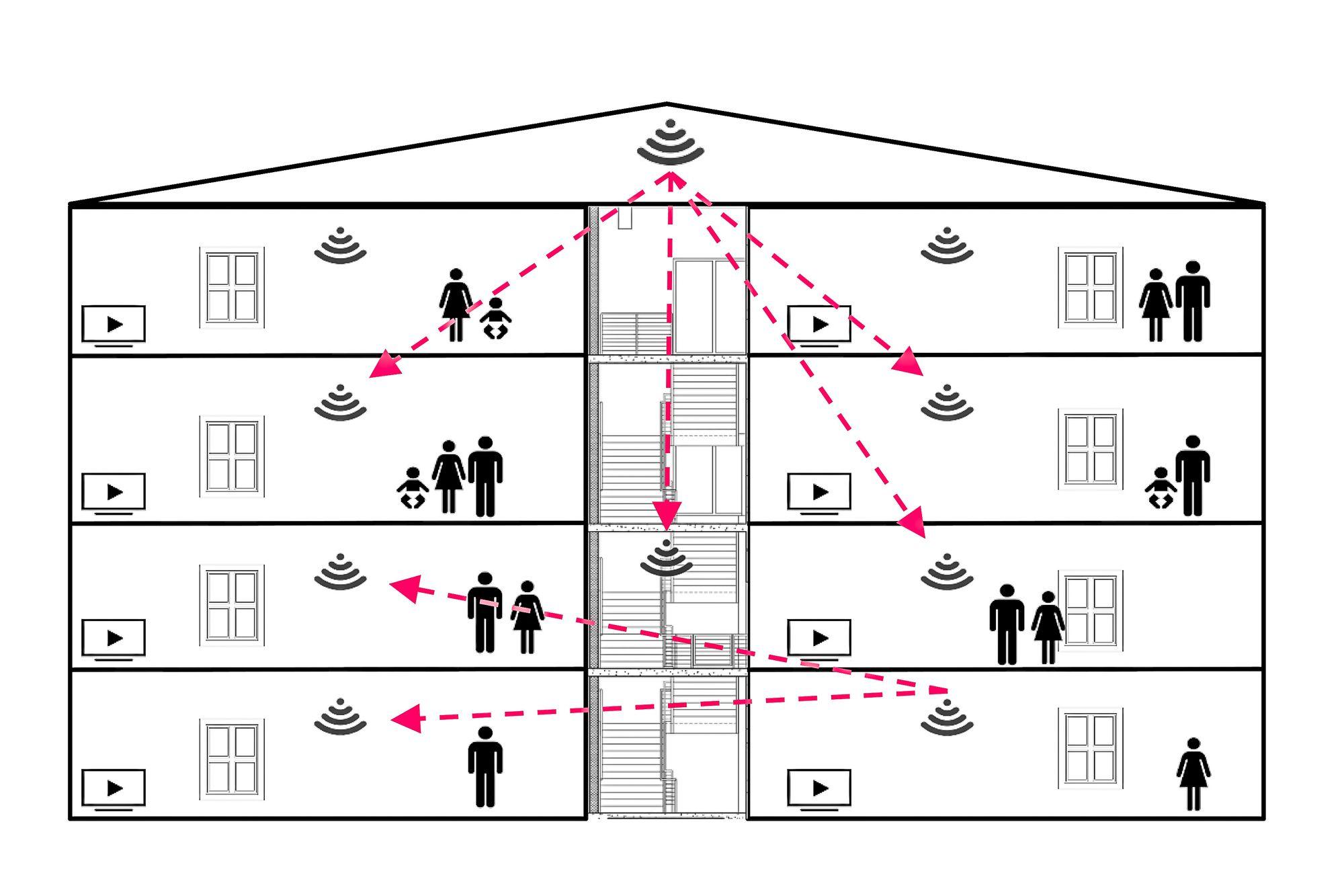 Varsler alle: I en boligblokk vil alle få varsel om det oppstår brann i en leilighet. Men på en mye billigere måte enn med dagens systemer og med mye mer funksjonalitet.