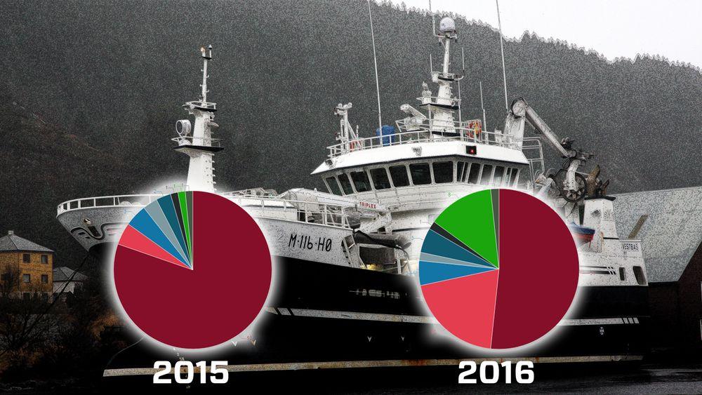 Fiskebåter og ferger er med og fyller ordrebøkene til verftene. Men det er ikke nok til å kompensere for bortfall av de arbeidskrevende og verdifulle offshoreskipene.