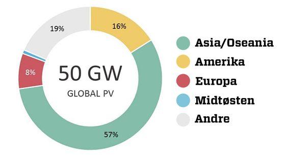 Det meste av den nye solkraften i fjor ble installert i Asia, viser nye tall fra IEA.
