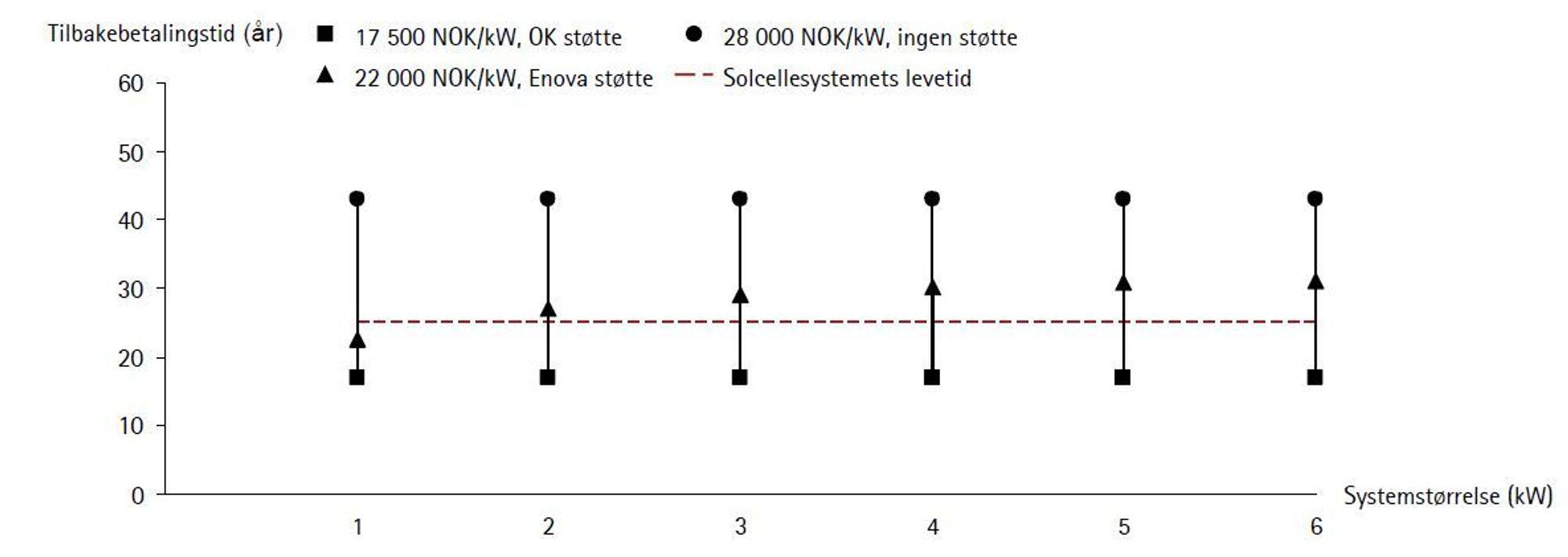 Figuren viser tilbakebetalingstid under tre kombinasjoner av prisnivåer og støtte. Det billigste systemet gir feks. tilbakebetalingstid på cirka 17 år, uavhengig størrelsen, dersom utbygger får støtte fra Oslo kommune (OK støtte). Gjelder husholdninger som bruker 100 prosent av sol-elektrisiteten selv.