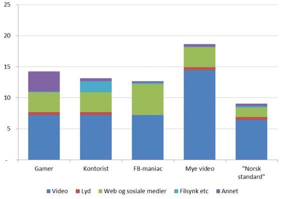 Estimert behov for data (GB) blant ulike brukergrupper.