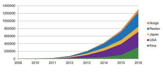 Beholdningen av elektriske og ladbare hybridbiler globalt.