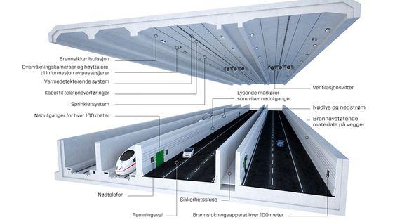 Tog og bil: Senketunnelen skal etter planen ha en årsdøgntrafikk på 9200 biler og 4000 togpassasjerer.
