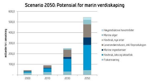 Innen 2050 kan Norge produsere 20 millioner tonn tang og tare til en verdi av 40 milliarder kroner. Det er en av konklusjonene i en Sintef-rapport om verdiskaping i havet.