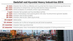 Teknisk Ukeblad dokumenterte i 2015 dødsulykkene på Hyundai Heavy Industries i 2014. Fortsatt sliter verftet med alvorlige HMS-hendelser.