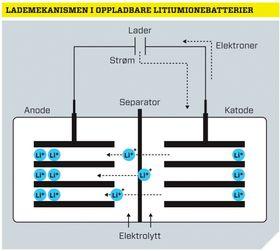 Lademekanismen i oppladbare litiumionebatterier.