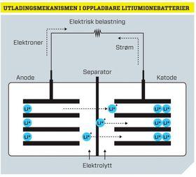 Utladingsmekanismen i oppladbare litiumionebatterier. .