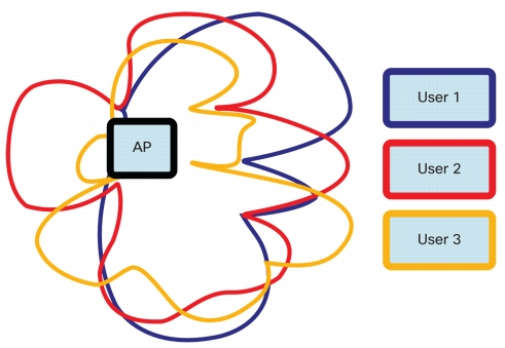 MU-MIMO bruker beamforming for å rette signalet mot enheten som skal motta det. For eksempel er datastrømmen merket gult i eksempelet rettet mot klienten merket «User 3», mens de to andre datastrømmene går til de to andre brukerne.