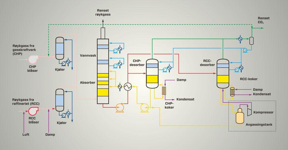 Renseprosessen: Figuren viser hvordan amin-anlegget på Mongstad renser røykgassen som kommer inn fra gasskraftverket (CHP) eller raffineriets krakker (RCC). Avgassen blir ledet inn i bunnen av absorberen og stiger oppover hvor den kommer i kontakt med aminvæske som flyter nedover. Slik absorberes CO2 fra røykgassen. Resten av avgassene blir behandlet i en vannvasker i den øverste delen av absorber-tårnet for å fjerne aminene før den rensede gassen slippes ut i atmosfæren. Den CO2-rike aminløsningen blir pumpet gjennom varmevekslere (kokere) til en regenerator (desorber) hvor den kjemiske reaksjonen mellom aminer og CO2 blir reversert av damp som flyter oppover i regeneratorsøylen. Utskilt CO2 er deretter klar for å komprimeres, transporteres og lagres - og den CO2-magre aminvæsken kan så pumpes tilbake inn i absorberen for gjenbruk.