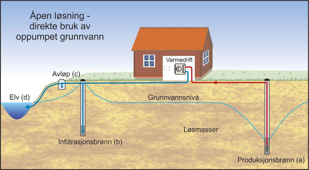 Teknologien som brukes for å utnytte grunnvann til energi i Ormel-prosjektet er en såkalt åpen løsning, der grunnvann pumpes opp fra en produksjonsbrønn i løsmassene.