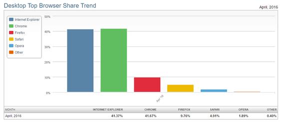 Chrome har tatt igjen Internet Explorer med knapp margin.