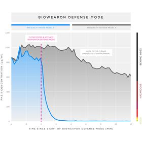 Tesla publiserte denne grafen, som de mener beviser at luftfilteret er mer enn en gimmick.