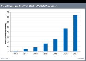 Anslaget for den globale produksjonen av hydrogenbiler i de elleve årene som kommer.