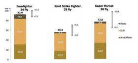 Estimerte levetidskostnader for de forskjellige kampflyene.