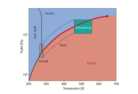 Figur 1 Fasediagrammet til vann, hvor linjene representerer faseoverganger der vann forandrer seg fra is til væske, fra is til damp eller fra damp til væske. Ved fordampning og kondensering av vann er man interessert i faseovergangen mellom væske og damp som her vises av den røde tykke linjen. Den røde sirkelen representerer det kritiske punktet, hvor vi ikke lenger kan skille mellom damp og væske. Ved lave temperaturer kan vi studere overflatemotstandene til vann ved å bruke eksperimenter, ved høye temperaturer kan vi bruke molekyldynamikk- simuleringer og i området mellom disse må vi bruke avansert teori (i boksen med stiplede liner).