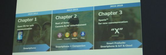 Slik ser Sonys strategiplan ut for fremtid og fortid.