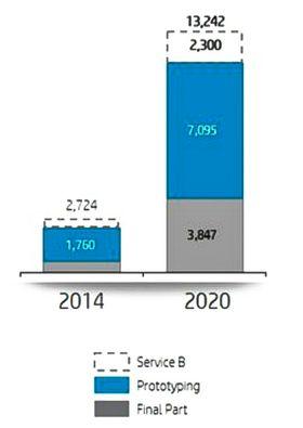 Markedet: I følge HP er det et svært interessant marked de nå begir seg inn i. Det er markedet for prototyper som er størst og det vokser med 26 prosent årlig. I 2020 vil dette være 65 prosent av markedet for 3D-print som er over 13 milliarder dollar. Likevel er det produksjon som vokser raskest med hele 37 prosent årlig. I tillegg vil markedet for 3D printtjenester vokse raskt i årene fremover.