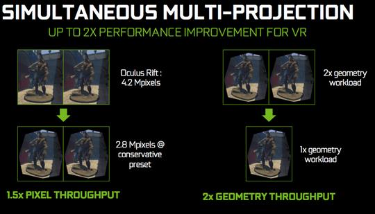 Simultaneous Multi-projection skal redusere arbeidsmengden til Pascal-baserte grafikkort i VR-modus.