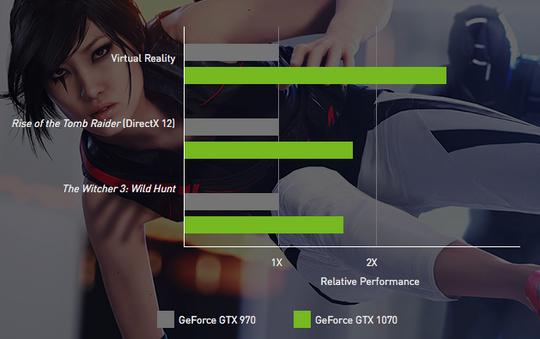 GTX 1070 skal være opptil 80 prosent raskere enn GTX 970, og enda raskere når det brukes til VR-spill.