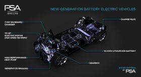 PSAs nylig lanserte e-CMP-plattform skal resultere i en 450 kilometers elbil i 2019, og til sammen fire elbiler innen 2021.