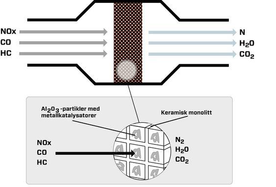 Katalysatoren omgjør nitrogenoksider, karbonoksider og uforbrente hydrokarboner til nitrogen, vann og karbondioksid.
