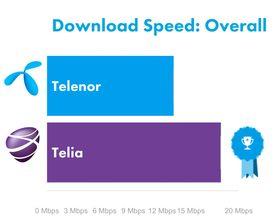 Nedlastingshastigheter i Telia og Telenors nett i Norge.