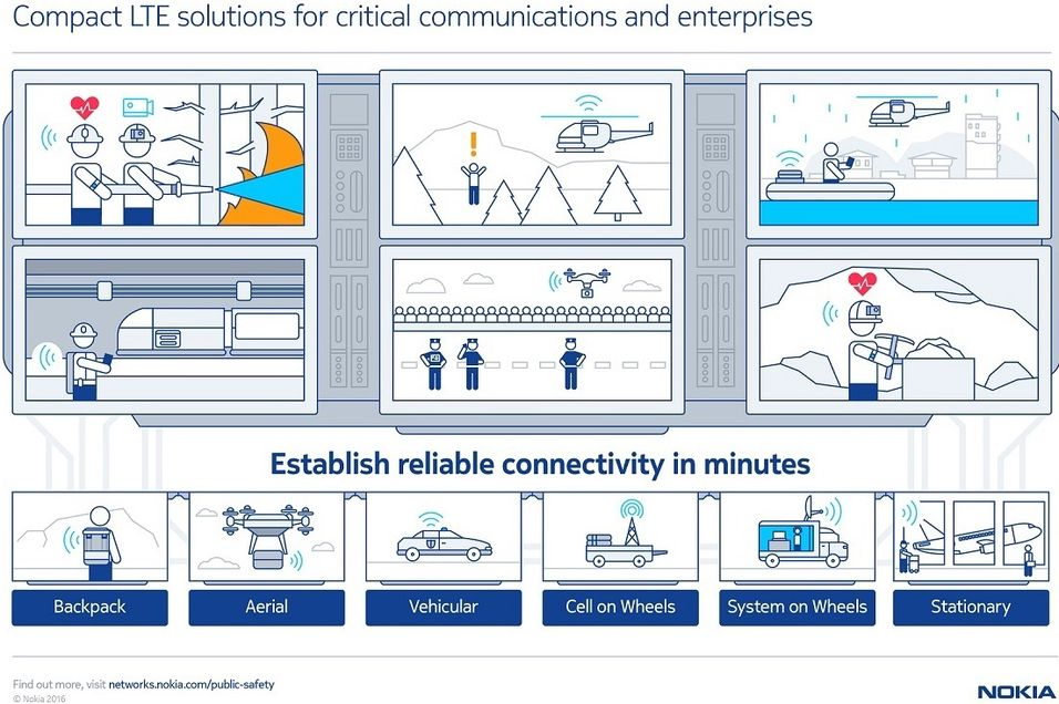 Slik beskriver Nokia hvordan deres fem kilo tunge basestasjon kan bistå mobiloperatører og hjelpearbeidere ved ulike katastrofer. Basestasjonen kan bæres i en ryggsekk, sendes til værs med drone eller værballong, eller monteres på en bil. .