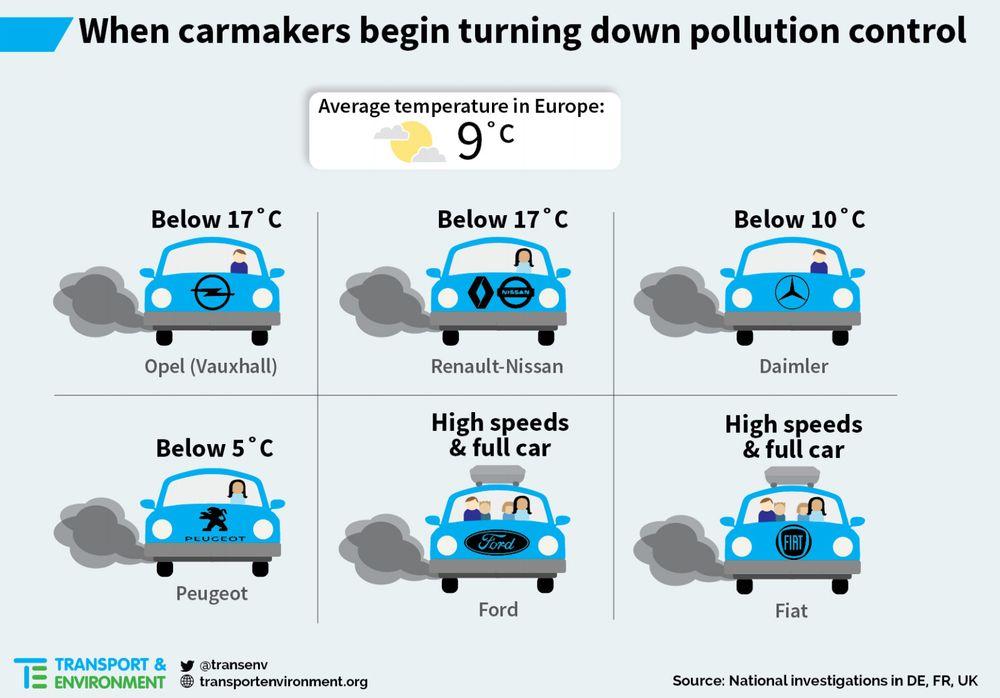 Miljøorganisasjonen T&E har sett på de tyske, franske og britiske testene av dieselbiler i etterkant av VW-skandalen. Testene viser blant annet at enkelte bilprodusenter skrur ned eksosrensingen allerede fra en lufttemperatur på 17 grader.
