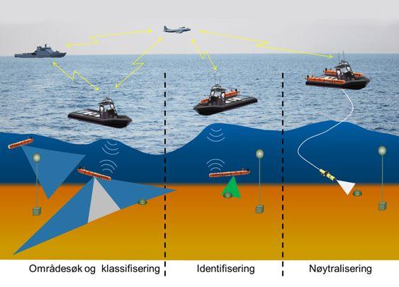 Illustrasjonen viser hvordan Hugin brukes til å undersøke havbunnen for mulige miner, identifisere typen og kommunisere med fly, kommandofartøy og UVS (ubemannet overflatefartøy), som sørger for å sende riktig verktøy til å sprenge eller deaktivere mine. USV-en er også hangarskip for to Hugin AUV-er.