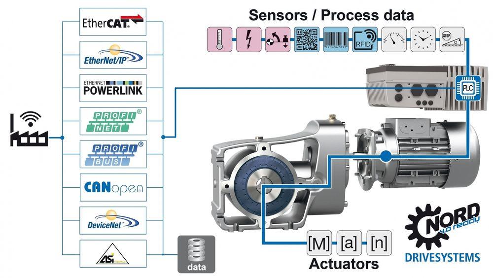 Nord drivesystems satser på tilstandsovervåkingog smarte fabrikker.